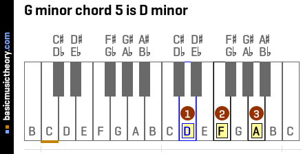 G minor chord 5 is D minor