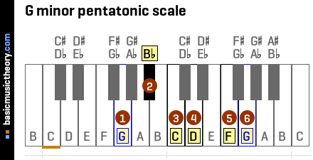 The 6th note of the g minor pentatonic scale is g