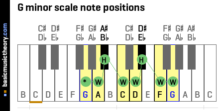 G minor scale note positions