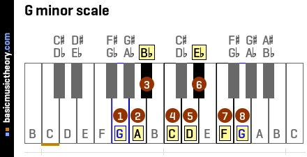 Piano piano chords in a minor : basicmusictheory.com: G minor chords