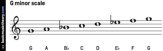 basicmusictheory.com: G natural minor scale C Flat Major Scale Treble Clef