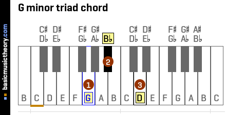 G minor triad chord