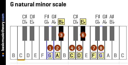 G natural minor scale