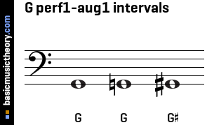 G perf1-aug1 intervals