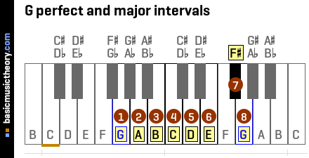 G perfect and major intervals