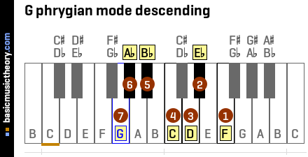 G phrygian mode descending