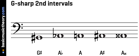 G-sharp 2nd intervals