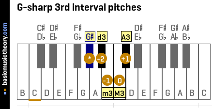 G-sharp 3rd interval pitches