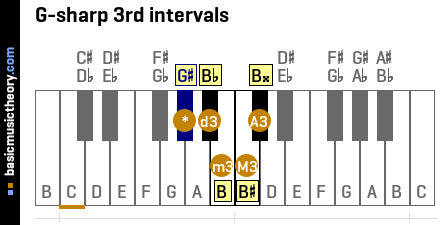 G-sharp 3rd intervals