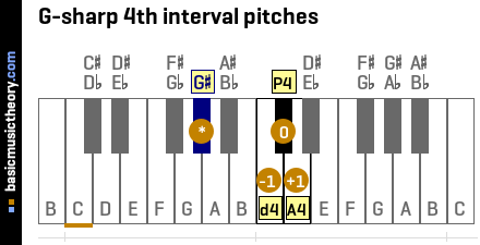 G-sharp 4th interval pitches
