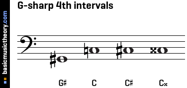 G-sharp 4th intervals