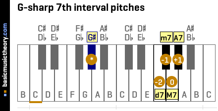 G-sharp 7th interval pitches