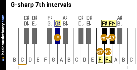G-sharp 7th intervals