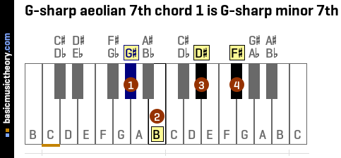 G-sharp aeolian 7th chord 1 is G-sharp minor 7th