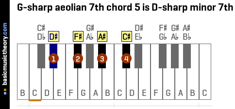 G-sharp aeolian 7th chord 5 is D-sharp minor 7th