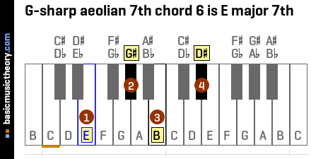 G-sharp aeolian 7th chord 6 is E major 7th