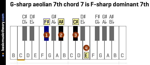 G-sharp aeolian 7th chord 7 is F-sharp dominant 7th