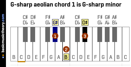 G-sharp aeolian chord 1 is G-sharp minor