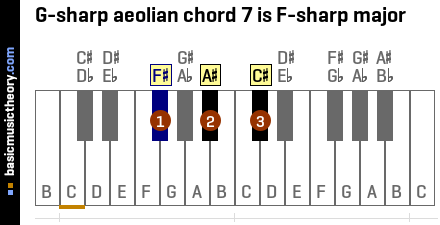 G-sharp aeolian chord 7 is F-sharp major