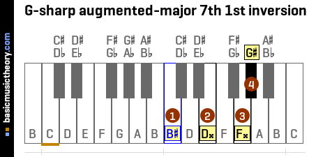 G-sharp augmented-major 7th 1st inversion
