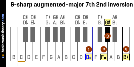 G-sharp augmented-major 7th 2nd inversion