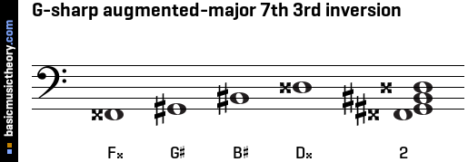 G-sharp augmented-major 7th 3rd inversion
