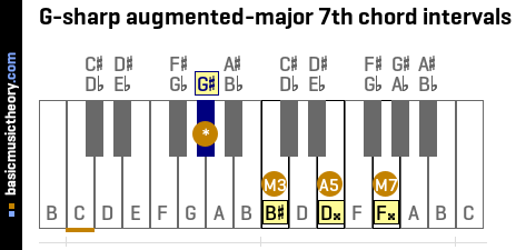 G-sharp augmented-major 7th chord intervals