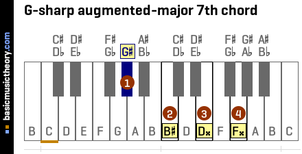 G-sharp augmented-major 7th chord
