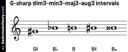 G-sharp dim3-min3-maj3-aug3 intervals