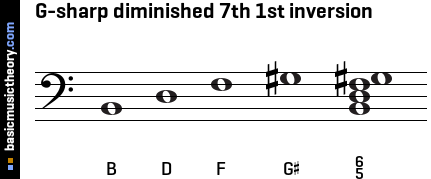 G-sharp diminished 7th 1st inversion