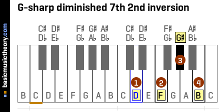 G-sharp diminished 7th 2nd inversion