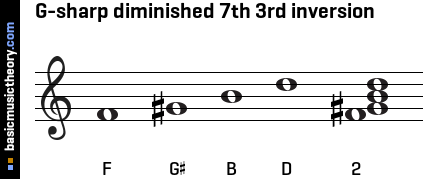 G-sharp diminished 7th 3rd inversion