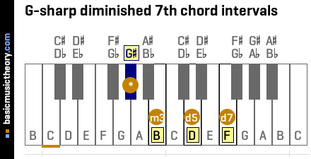 G-sharp diminished 7th chord intervals