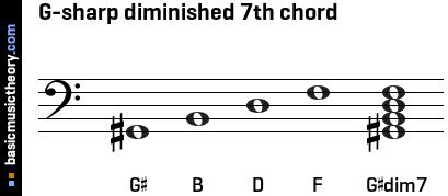 basicmusictheory.com: G-sharp diminished 7th chord