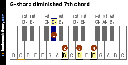 G-sharp diminished 7th chord