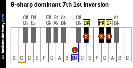 G-sharp dominant 7th 1st inversion