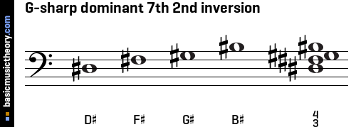 G-sharp dominant 7th 2nd inversion