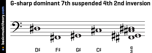G-sharp dominant 7th suspended 4th 2nd inversion