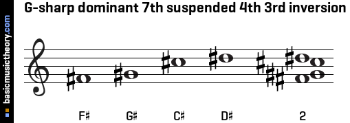 G-sharp dominant 7th suspended 4th 3rd inversion