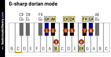 G-sharp dorian mode