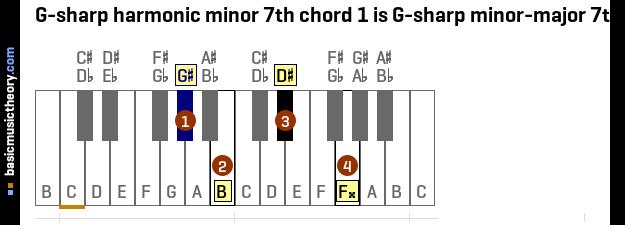 Basicmusictheory G Sharp Harmonic Minor 7th Chords