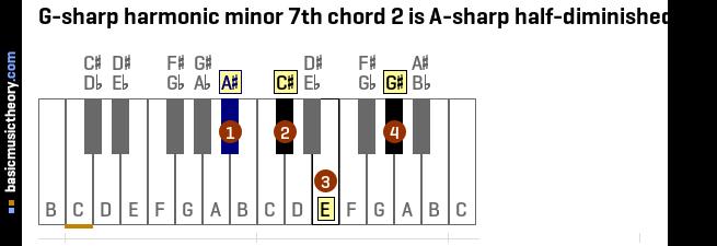 basicmusictheory.com: G-sharp harmonic minor 7th chords