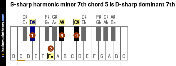 Basicmusictheory G Sharp Harmonic Minor 7th Chords
