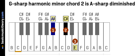 basicmusictheory.com: G-sharp harmonic minor chords