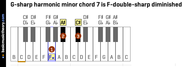 basicmusictheory.com: G-sharp harmonic minor chords