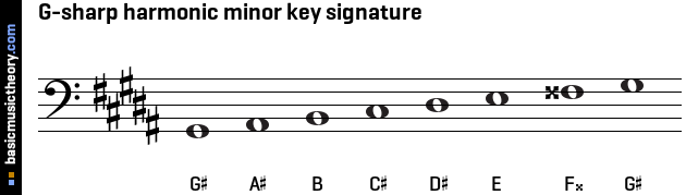 G-sharp harmonic minor key signature