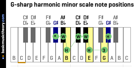 G-sharp harmonic minor scale note positions