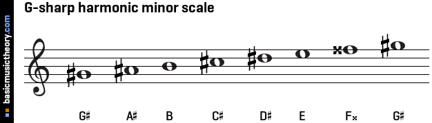 Basicmusictheorycom G Sharp Harmonic Minor Scale