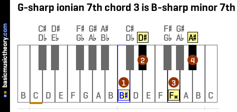 G-sharp ionian 7th chord 3 is B-sharp minor 7th