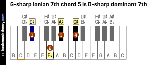 G-sharp ionian 7th chord 5 is D-sharp dominant 7th